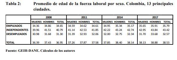 Brecha laboral en Colombia