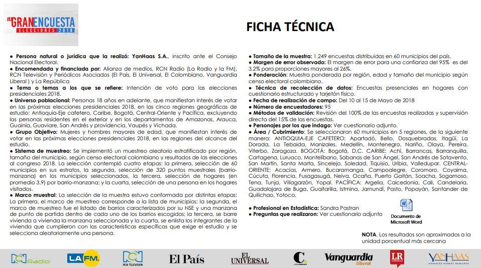 Ficha técnica Gran Encuesta mayo