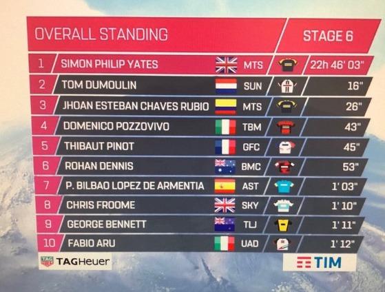Clasificación general del Giro de Italia.