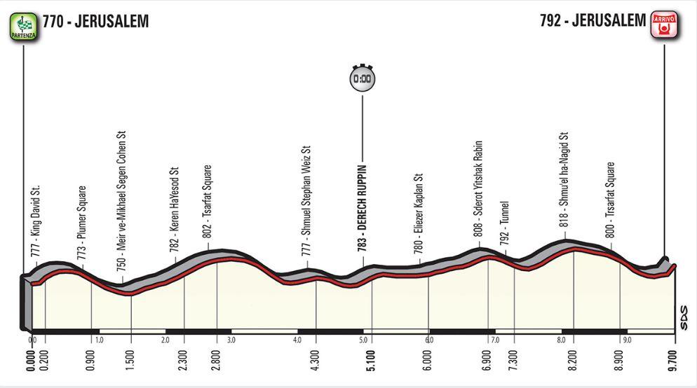 Giro de Italia etapa 1
