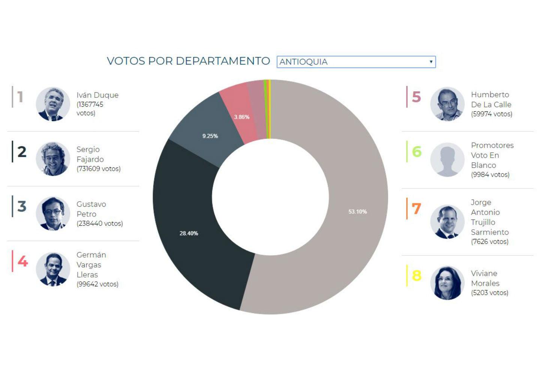 Así fue la votación en Antioquia para la primera vuelta presidencial de 2018