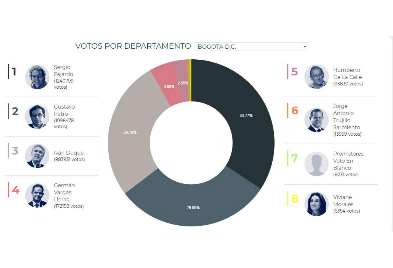 Así votaron los colombianos en Bogotá para las elecciones presidenciales