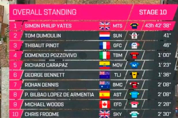 Tabla general del Giro de Italia