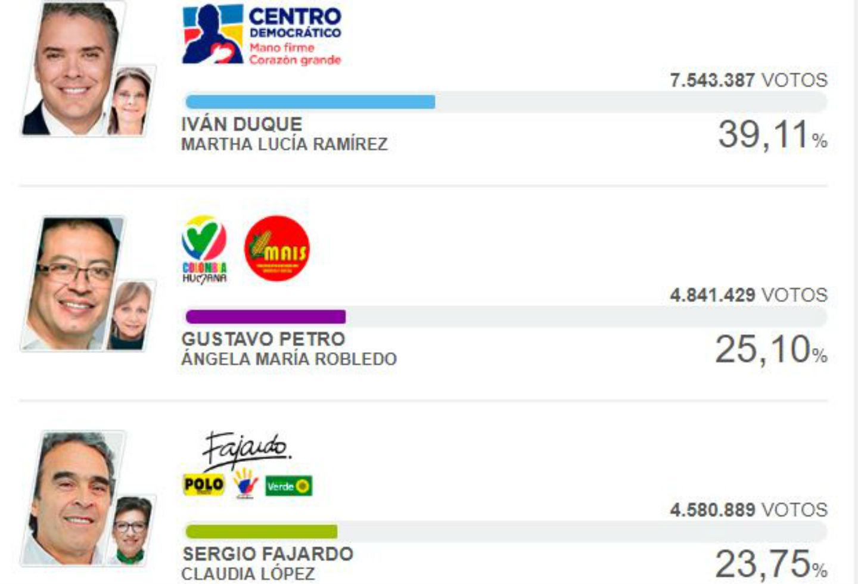 Así fue la votación de colombianos en cada región