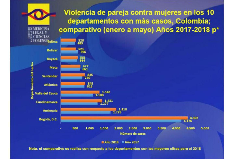 Cifras de violencia de pareja contra las mujeres en Colombia