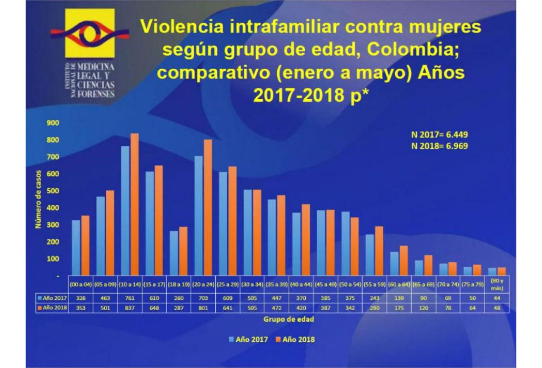 Cifras de violencia intrafamiliar contra las mujeres en Colombia