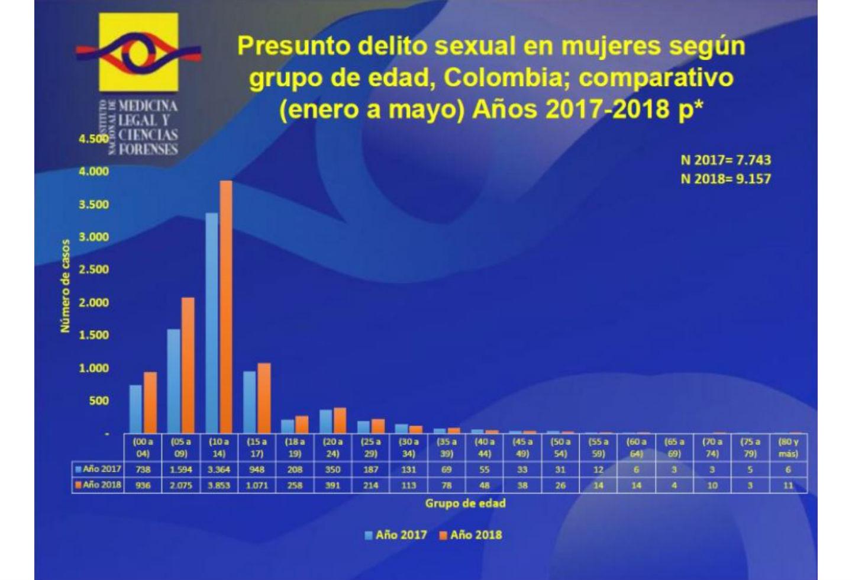 Cifras de abusos sexuales contra las mujeres en Colombia