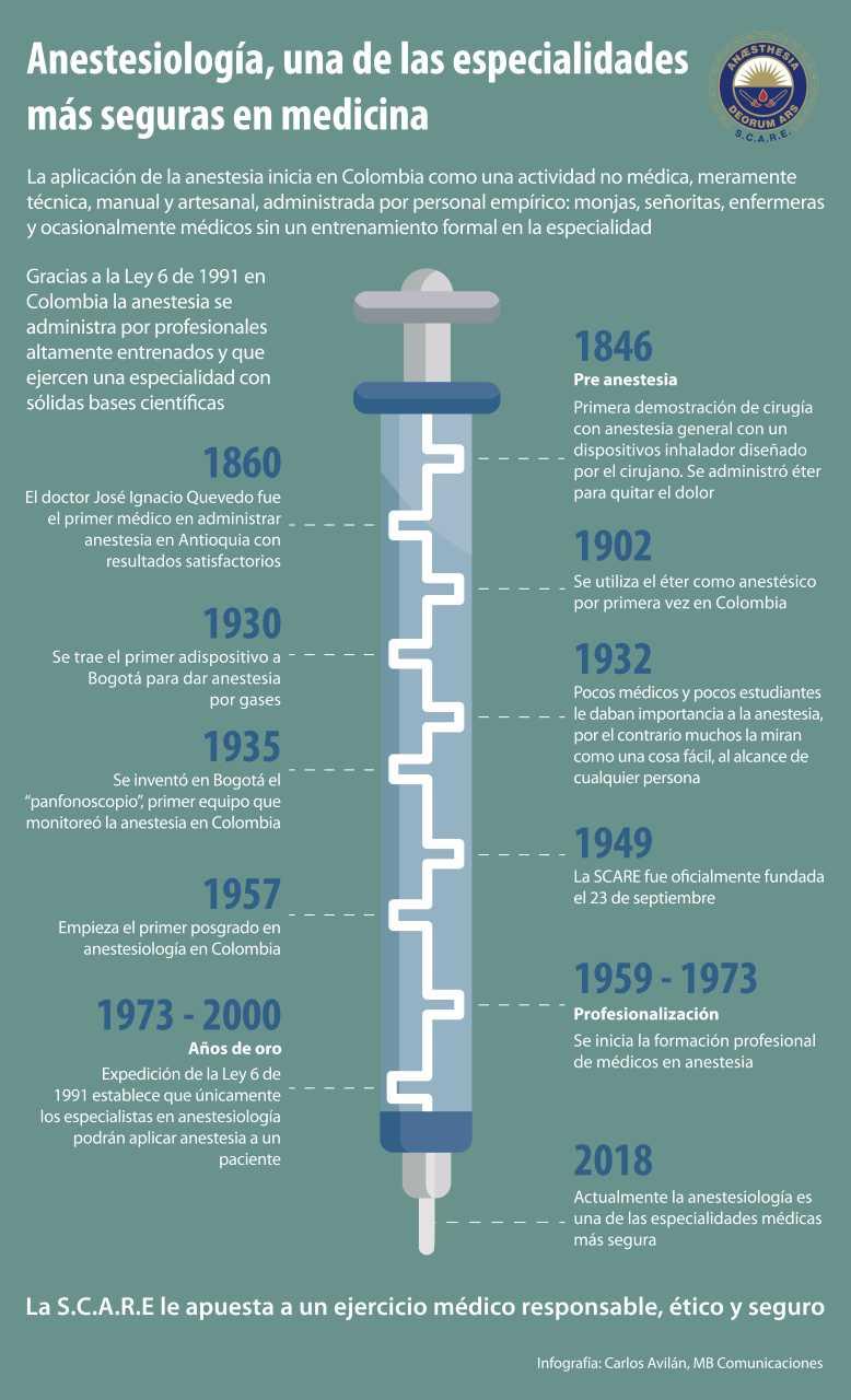 Evolución histórica de la anestesia.