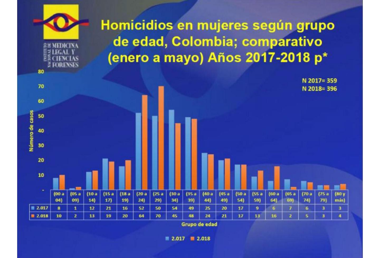 Cifra de homicidios de mujeres en Colombia