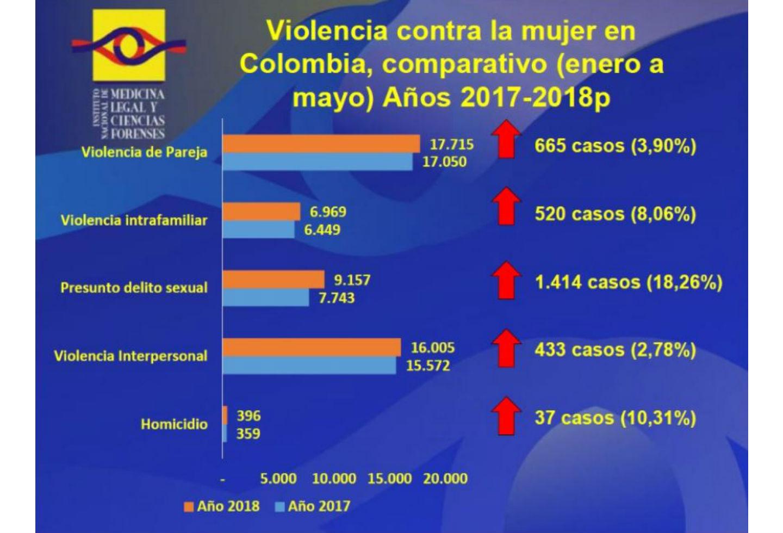 Cifras de violencia contra la mujer en 2018