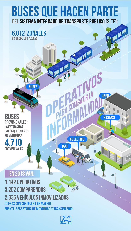 Estado del sistema SITP en Bogotá