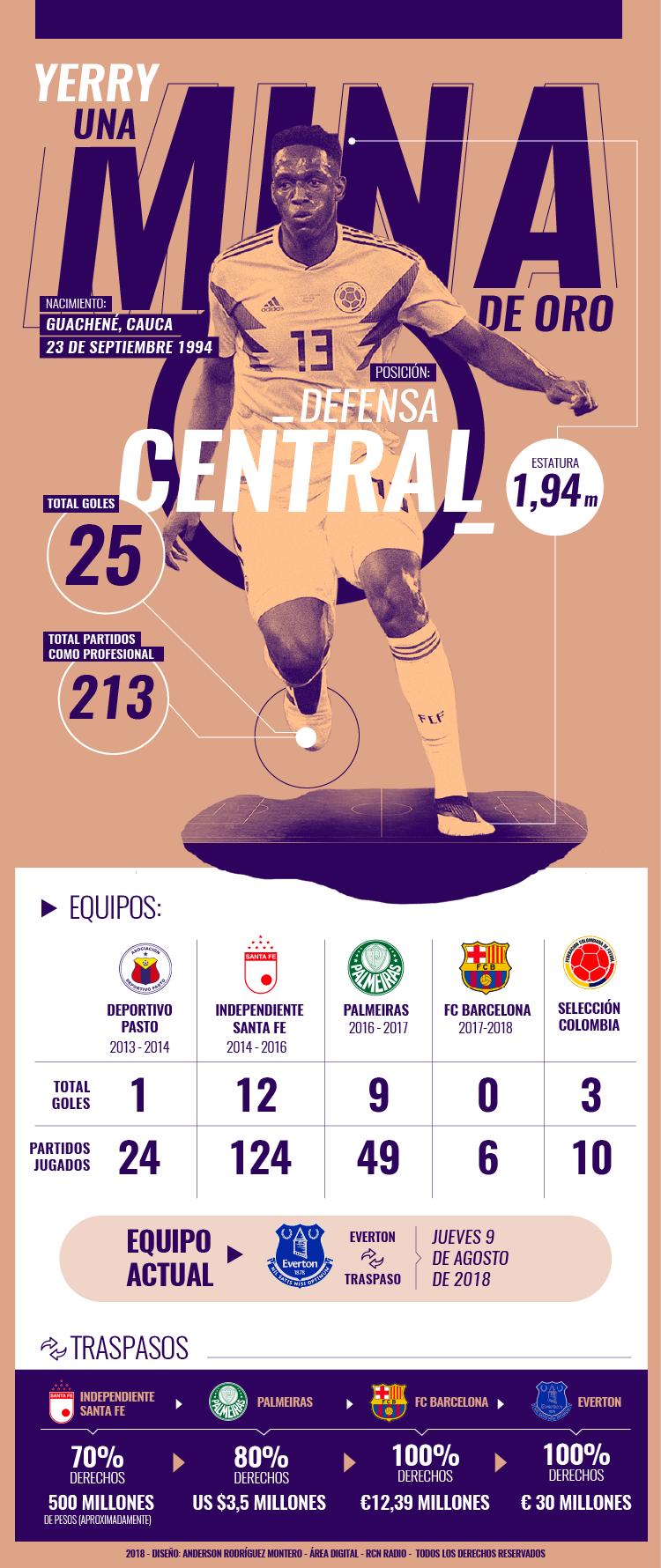 Números de Yerry Mina en el fútbol