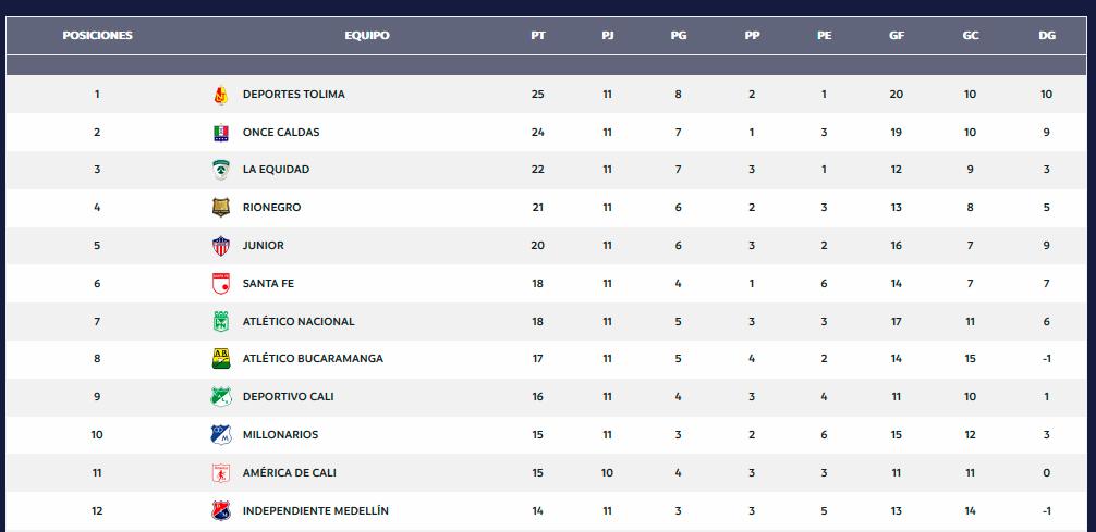 Tabla de posiciones de la Liga Águila tras 11 fechas