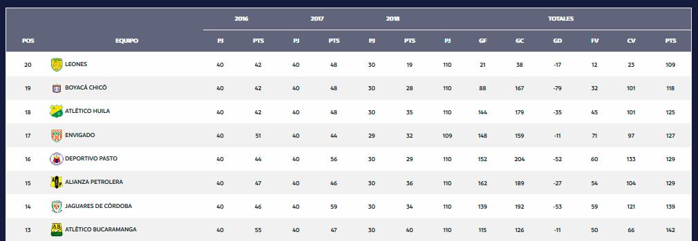 Tabla del descenso de la Liga Águila tras 11 fechas