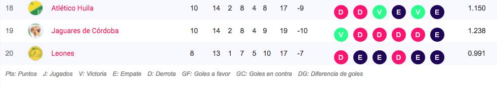 Tabla de posiciones Liga Águila