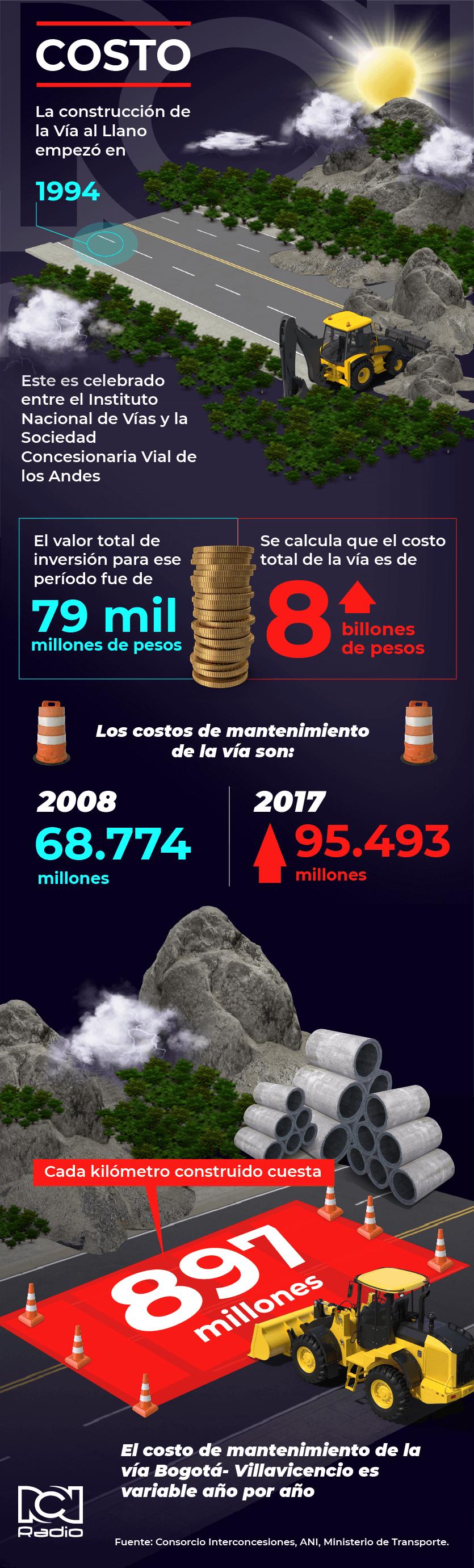 Costos Vía Al Llano