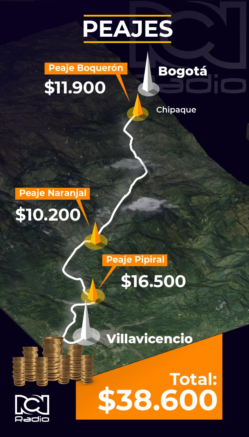 Costo actual peajes Vía al Llano