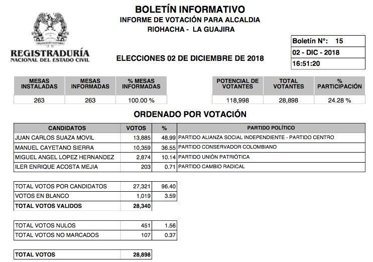 Resultados elecciones Riohacha