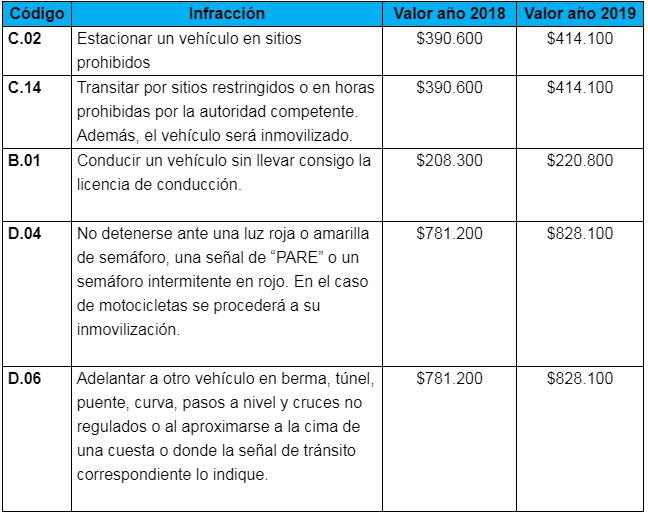 Tarifas Comparendos 2019