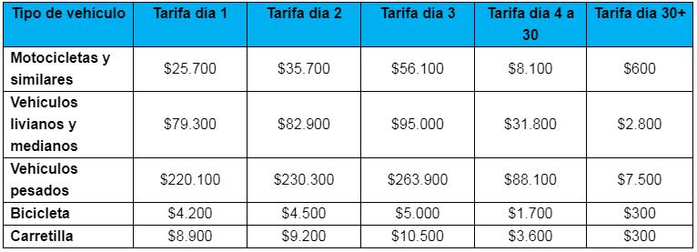 Tarifas Patios de inmovilizados para 2019 en Bogotá