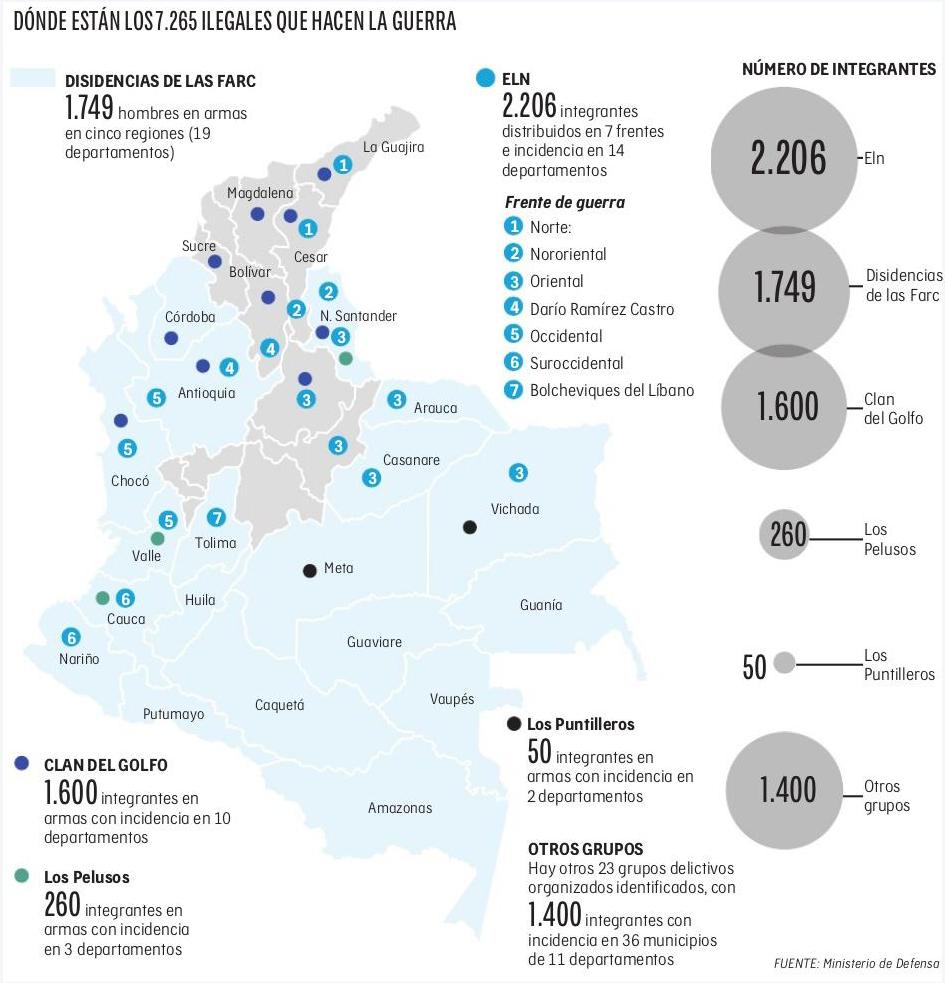 Los armados ilegales que hacen presencia en Colombia