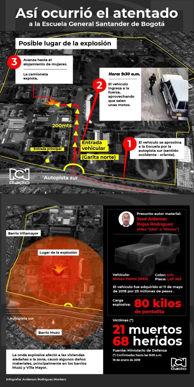 Infografía atentado con carro bomba en Escuela General Santander