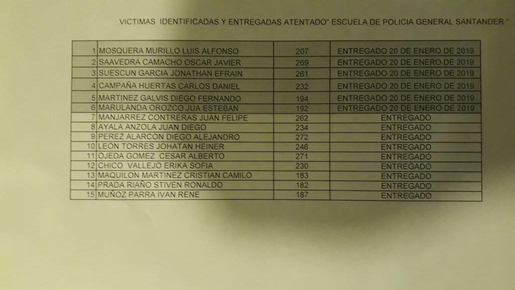 Listado de cuerpos identificados en Medicina Legal