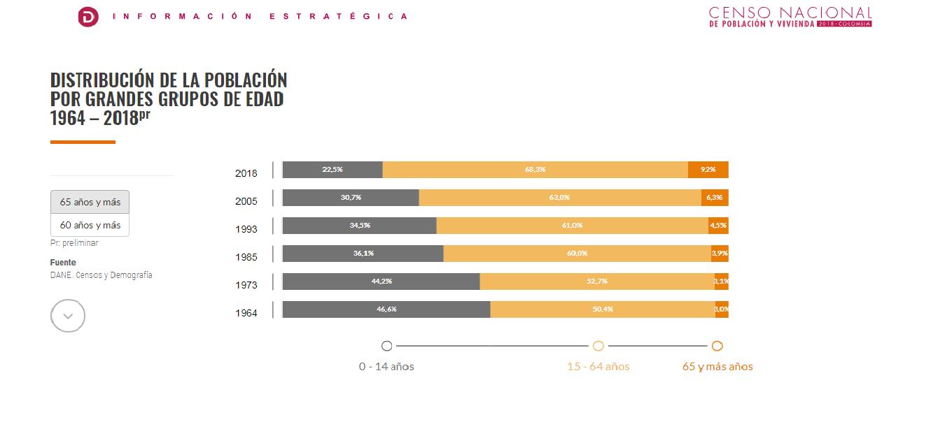 Cifras Preliminares Censo Poblacional