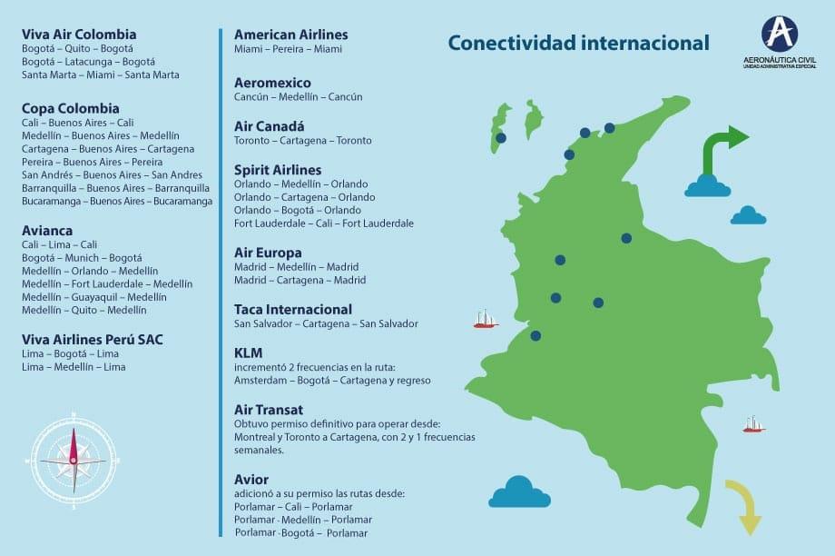 Conectividad Internacional - Aerocivil