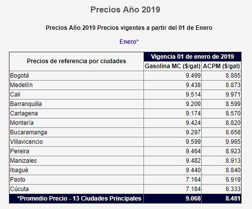 Precios gasolina 2019