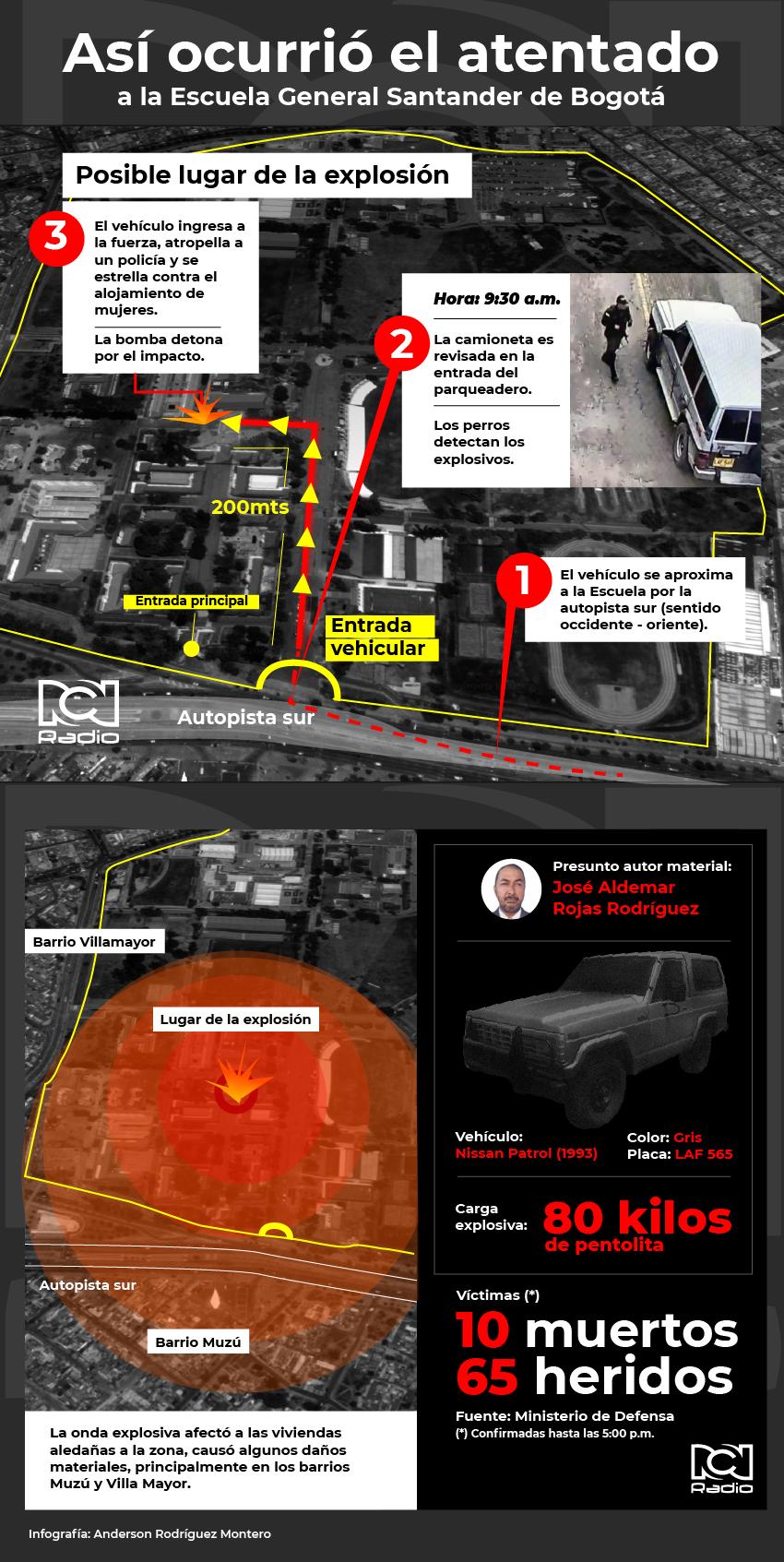 Infografía carrobomba en Bogotá enero 17 de 2019