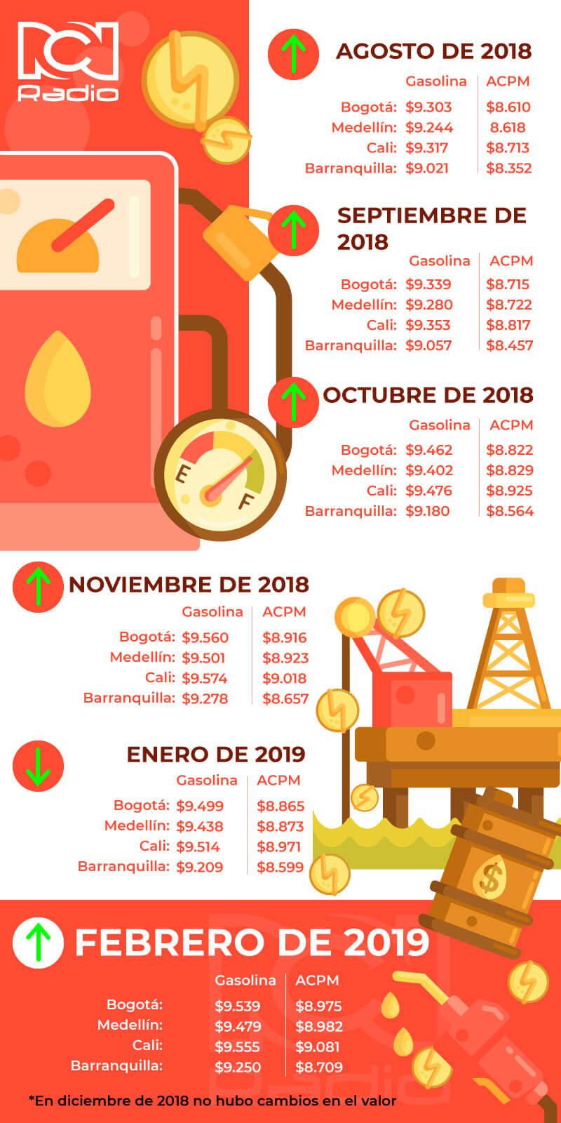 Precios de la gasolina y del ACPM desde agosto de 2018