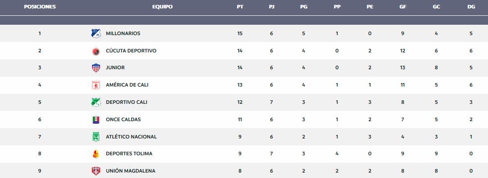 Tabla de la Liga Águila I -2019 disputadas seis fechas