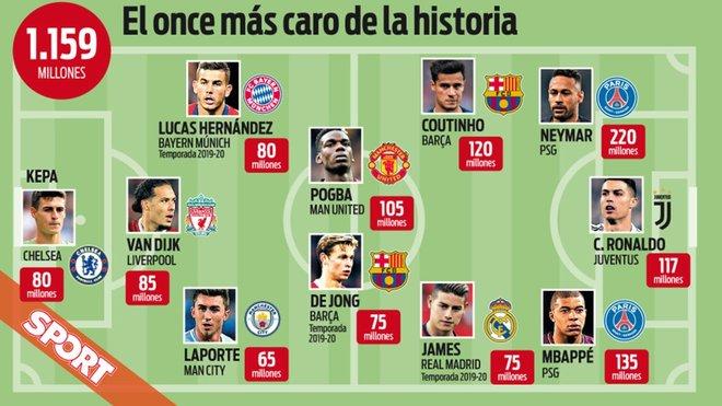El once más costoso de la historia del fútbol según el diario Sport