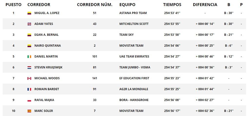 Clasificación general, Vuelta a Cataluña- etapa 6