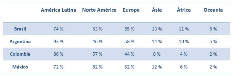 Encuesta sobre destinos de viaje internacional preferidos por los latinos