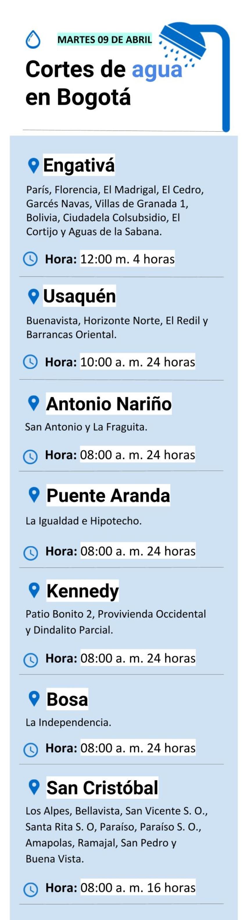 Cortes de agua en Bogotá martes 9 de abril