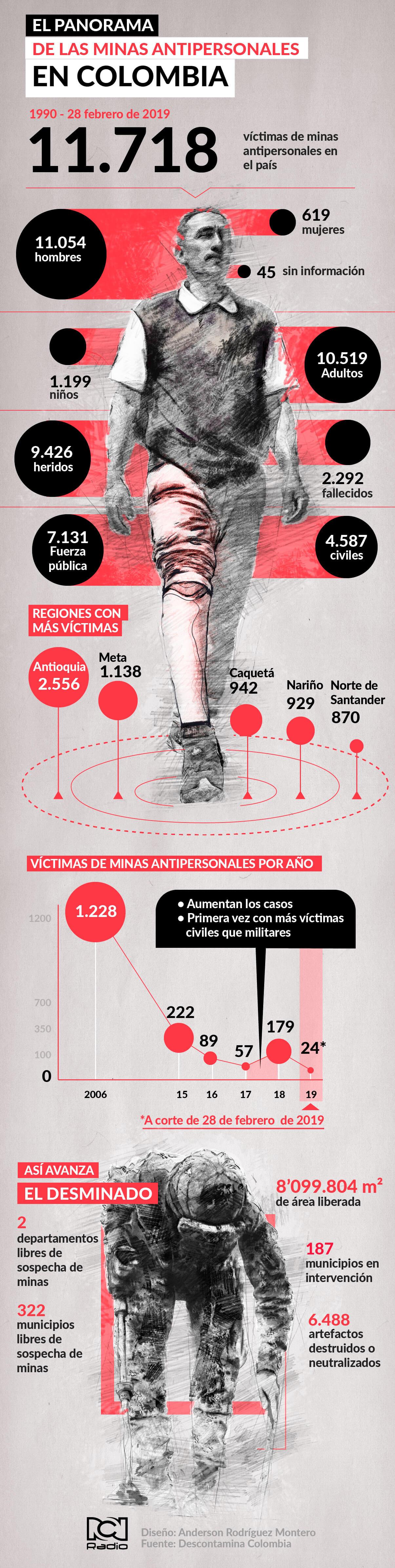 Infografía minas en Colombia