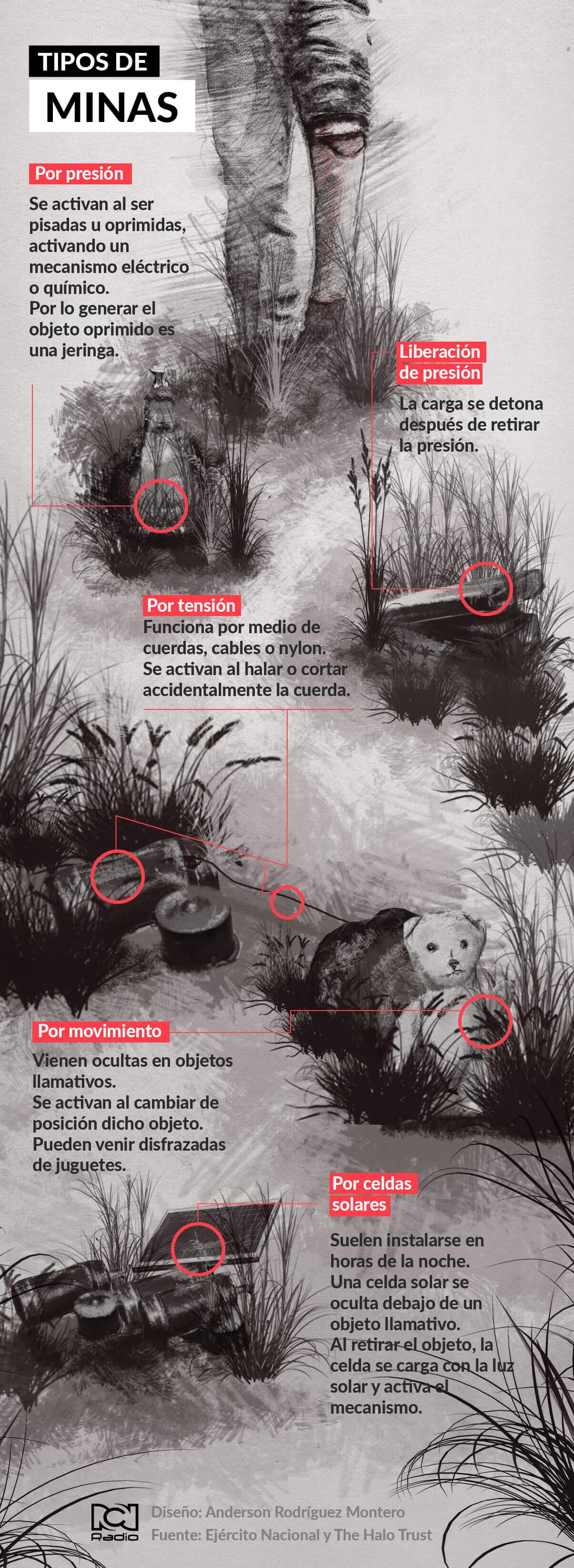 Tipos de minas en Colombia