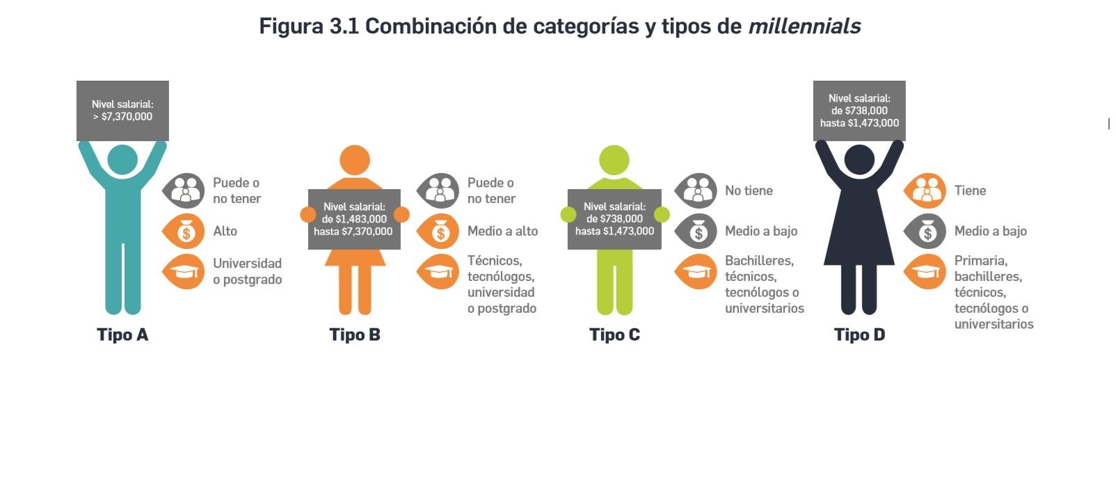 Gráfica 'Los Millennials en Colombia, una aproximación a su perfil y caracterización organizacional'