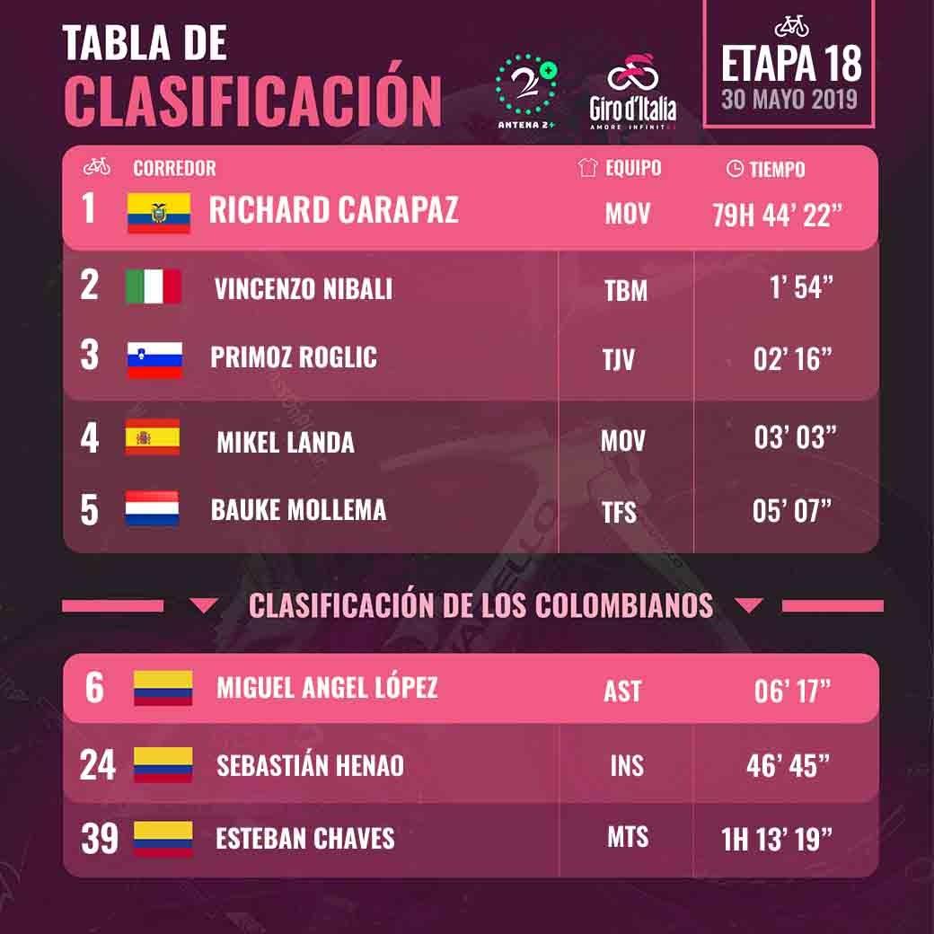 Damiano Cima se queda con la etapa 18 del Giro de Italia 2019