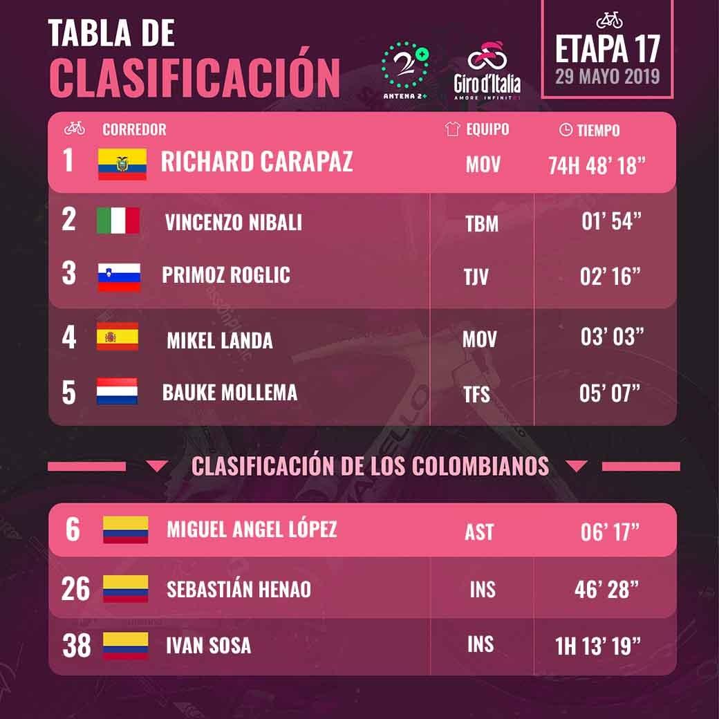 Giro de Italia 2019 - Etapa 19