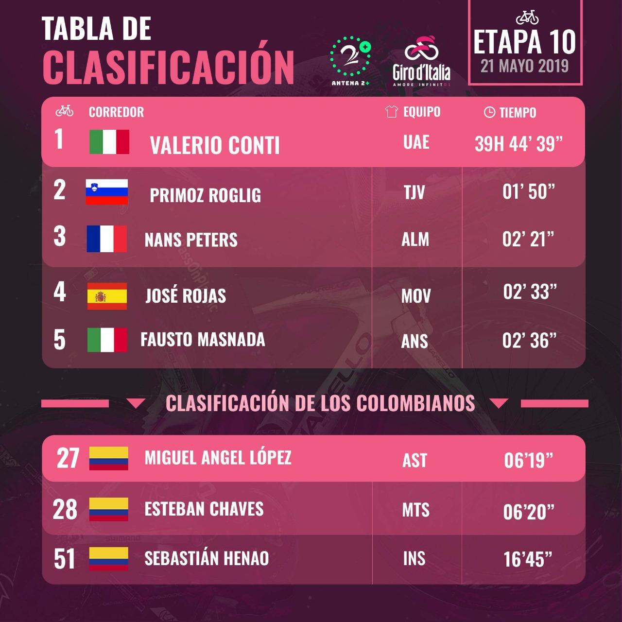 Clasificación general Giro de Italia - Etapa 10