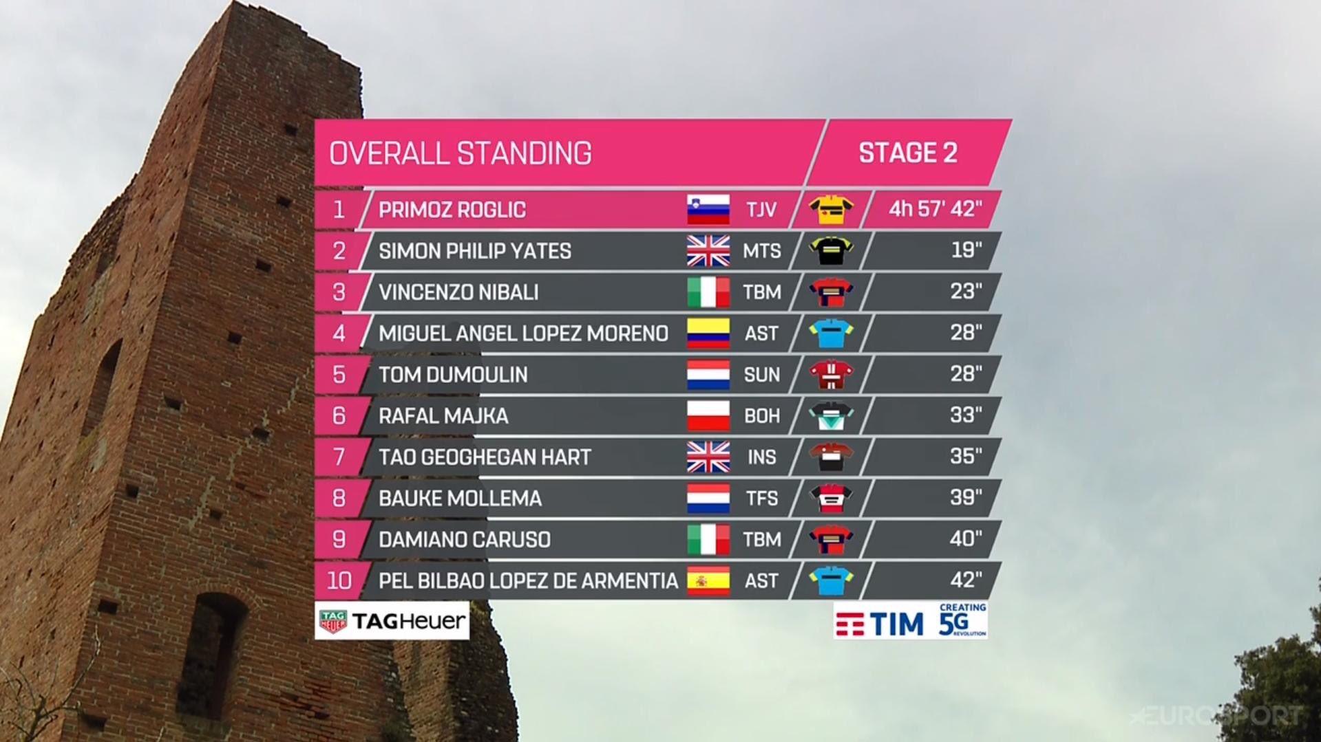 Clasificación general Giro de Italia etapa 2