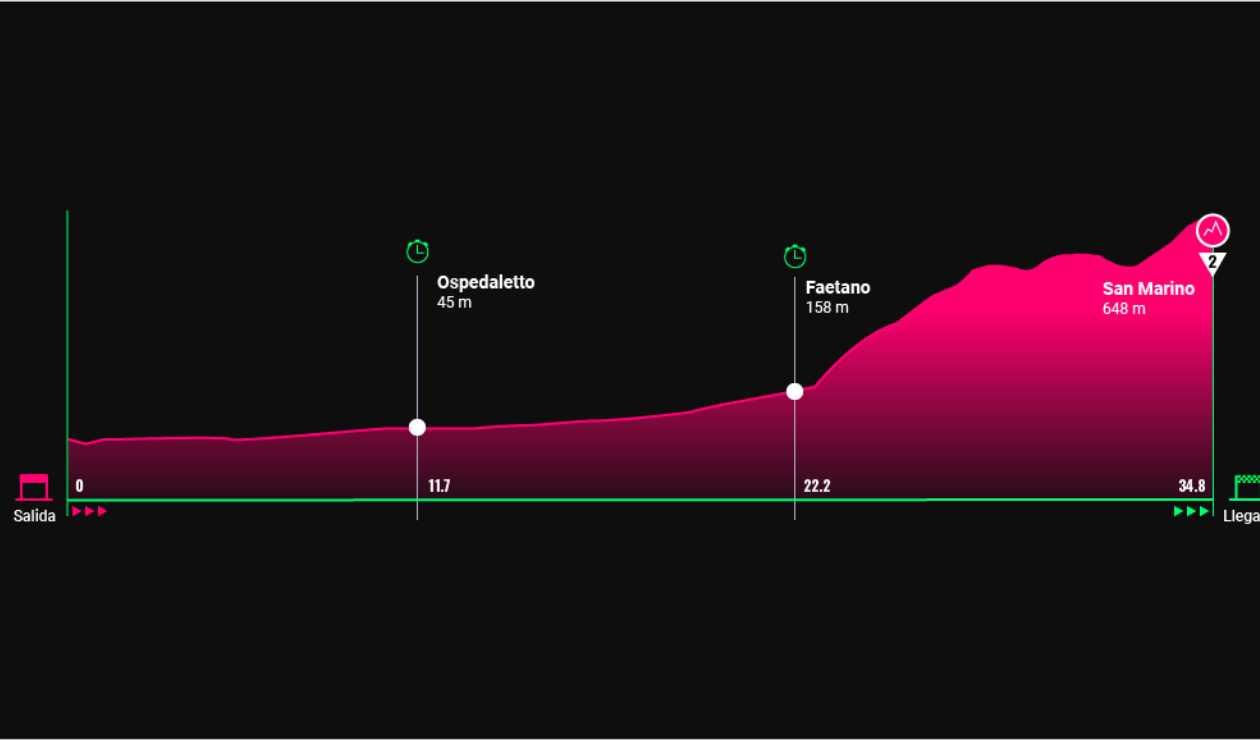 Novena etapa del Giro de Italia 2019