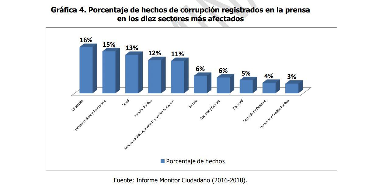 Radiografía de la corrupción en Colombia