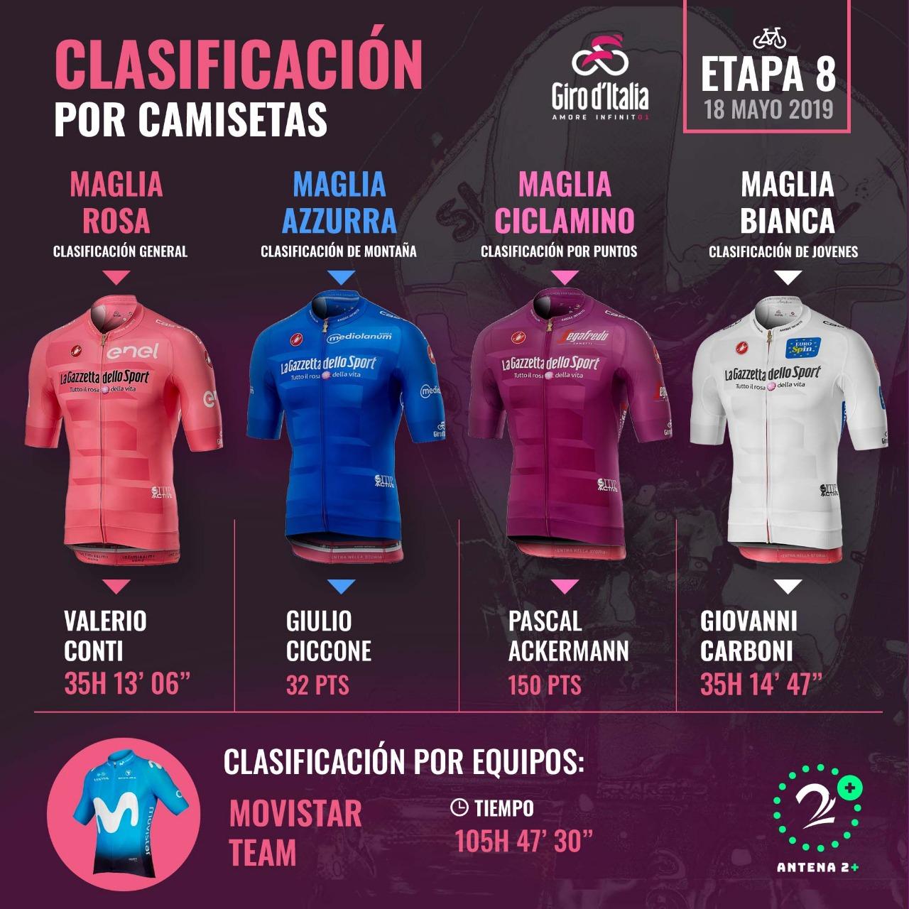 Clasificación por camisetas del Giro de Italia