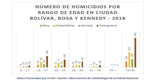 Alerta de la Defensoría del Pueblo en varias localidades de Bogotá