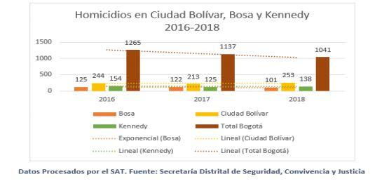 Defensoría del Pueblo emite alerta para varias localidades de Bogotá