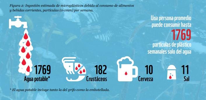 Estimación de consumo de plástico en los humanos.